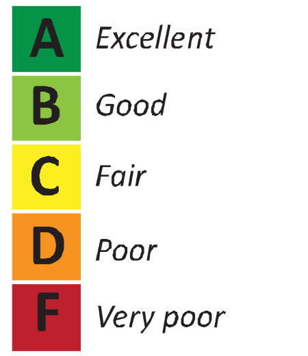 Graphic depicting the color-coded grading scale used to evaluate the turfgrass species.
